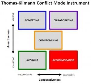 thomas kilmann conflict mode Posts about thomas-kilmann conflict mode instrument written by socialinsilico.